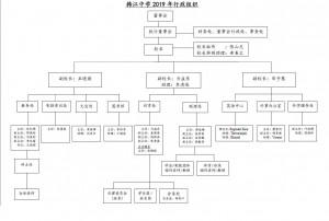 2019 organization chart c