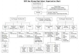 2019 organization chart e