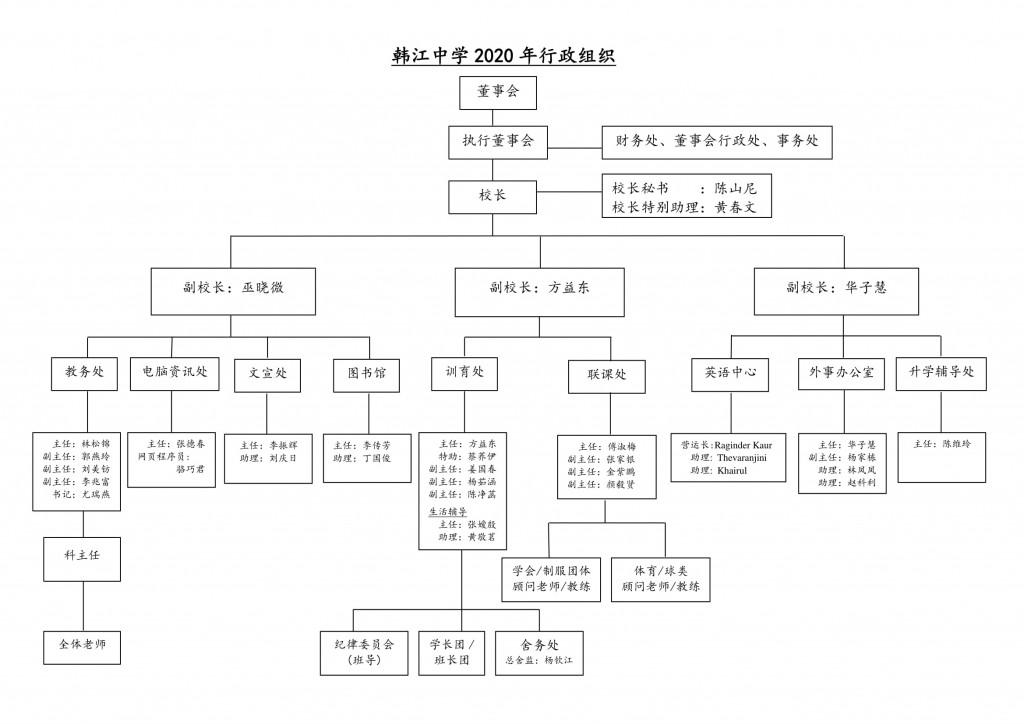 2020 Organization Chart Chinese