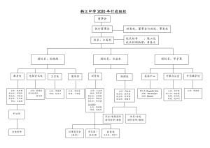 2020Organization_Chart(Chinese)