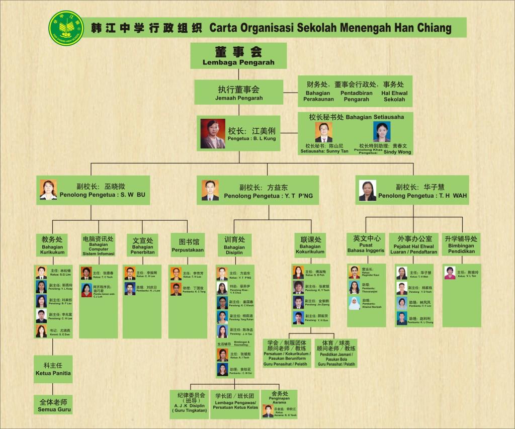 2020 hc 行政组织表